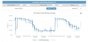 fuel report with moving average in ltr