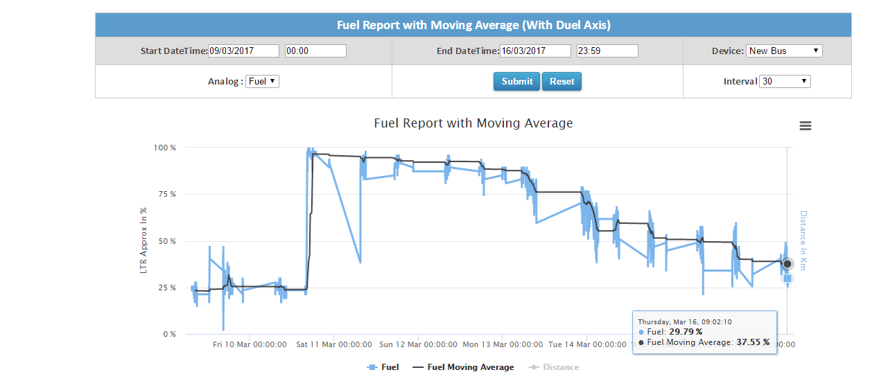 Fuel Report with Moving Average (With Duel Axis)