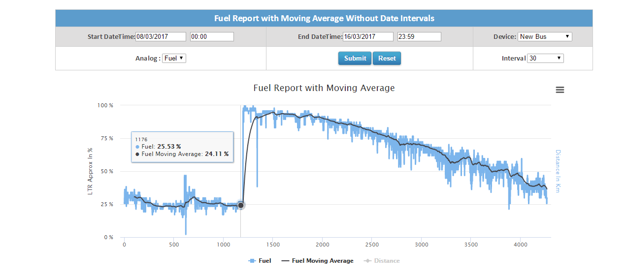 Fuel Report with Moving Average Without Date Intervals