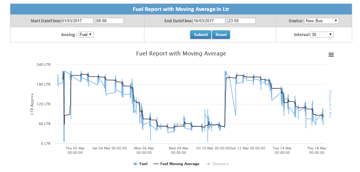 Fuel report with moving avrage in ltr